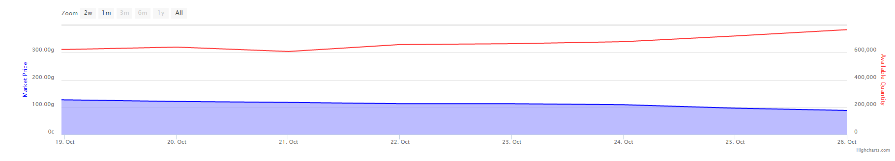 US Starlight Rose amounts and price, last 7 days. Taken from www.theunderminejournal.com