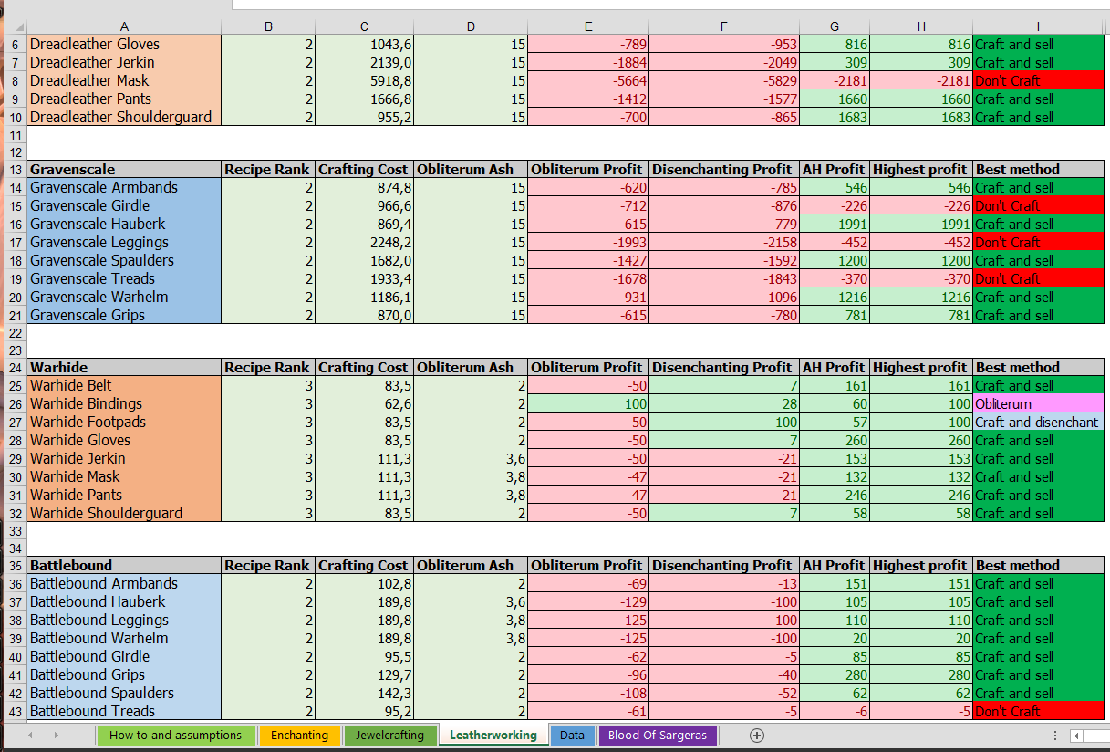Leatherworking spreadsheet screencap