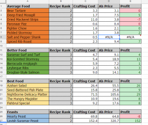 Spreadsheet Update! Cooking Added!