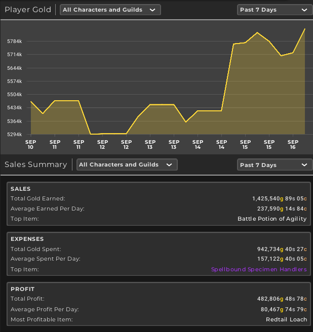 TSM4 Gold Graph