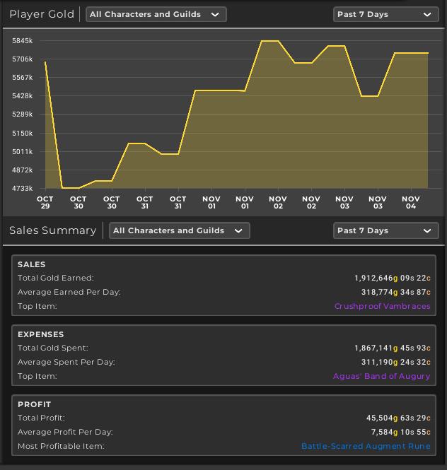 TSM dashboard for week 50
