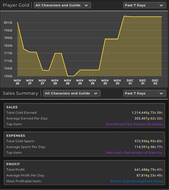 Week 54 Gold Graph