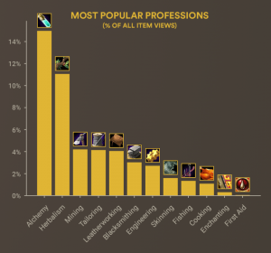 Classic Goldmaking: Nexushub Popularity data