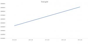 Road to 100 Million – Week 1